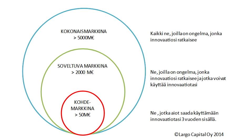 Markkinoiden koot ja määritelmät