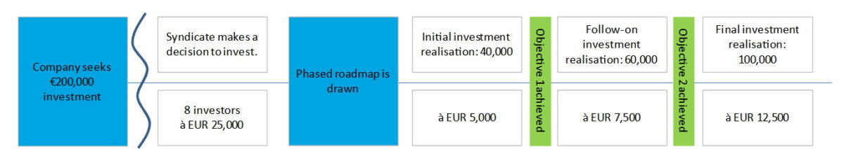 Step by step investment